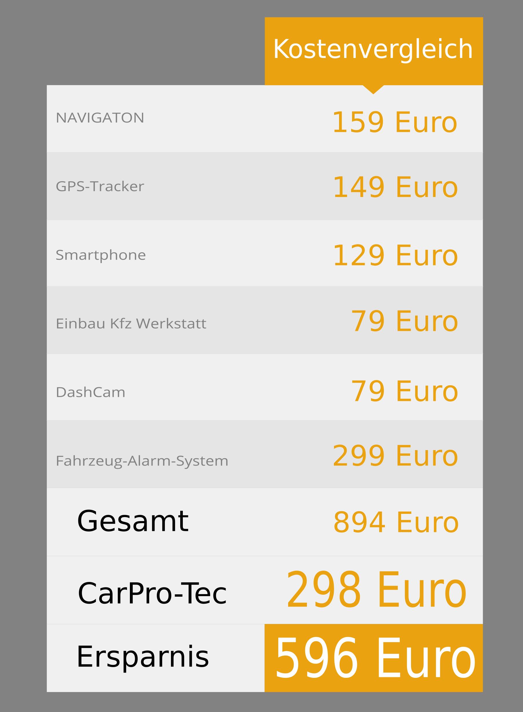 Kostenvergleich CarPro-Tec®