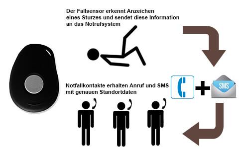 Fallsensor Notrufsystem