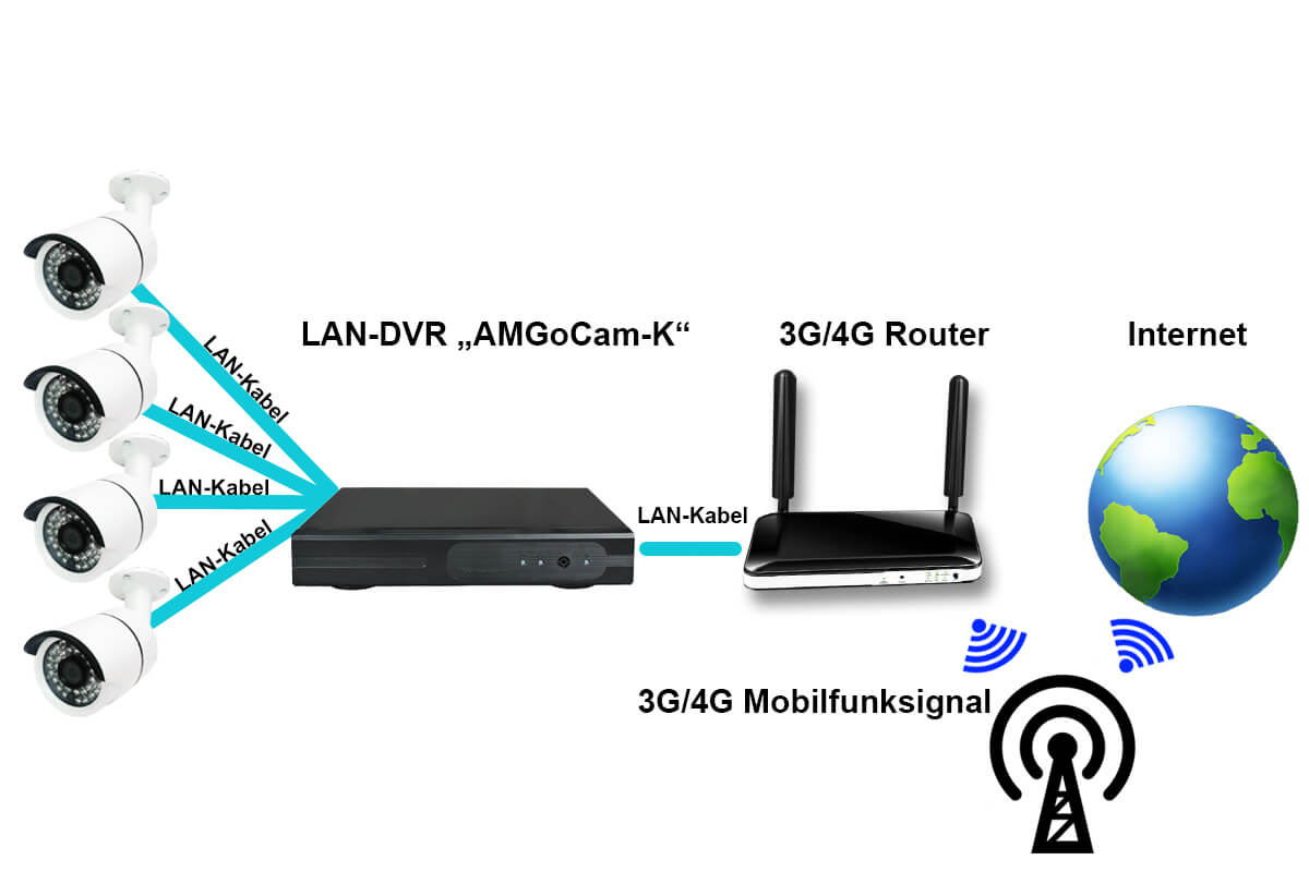 video berwachung 4 ch 1080p 4 hd kabel kameras ohne festplatte ebay. Black Bedroom Furniture Sets. Home Design Ideas