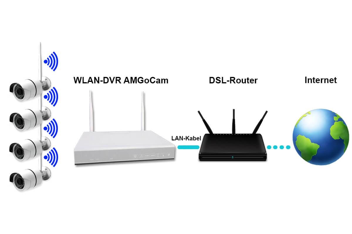 8 Channel Wlan Dvr 638 2 Amgocam P Video Surveillance 2tb Hard Disk Directv Genie Wireless Internet Connection Diagram Skizze 01