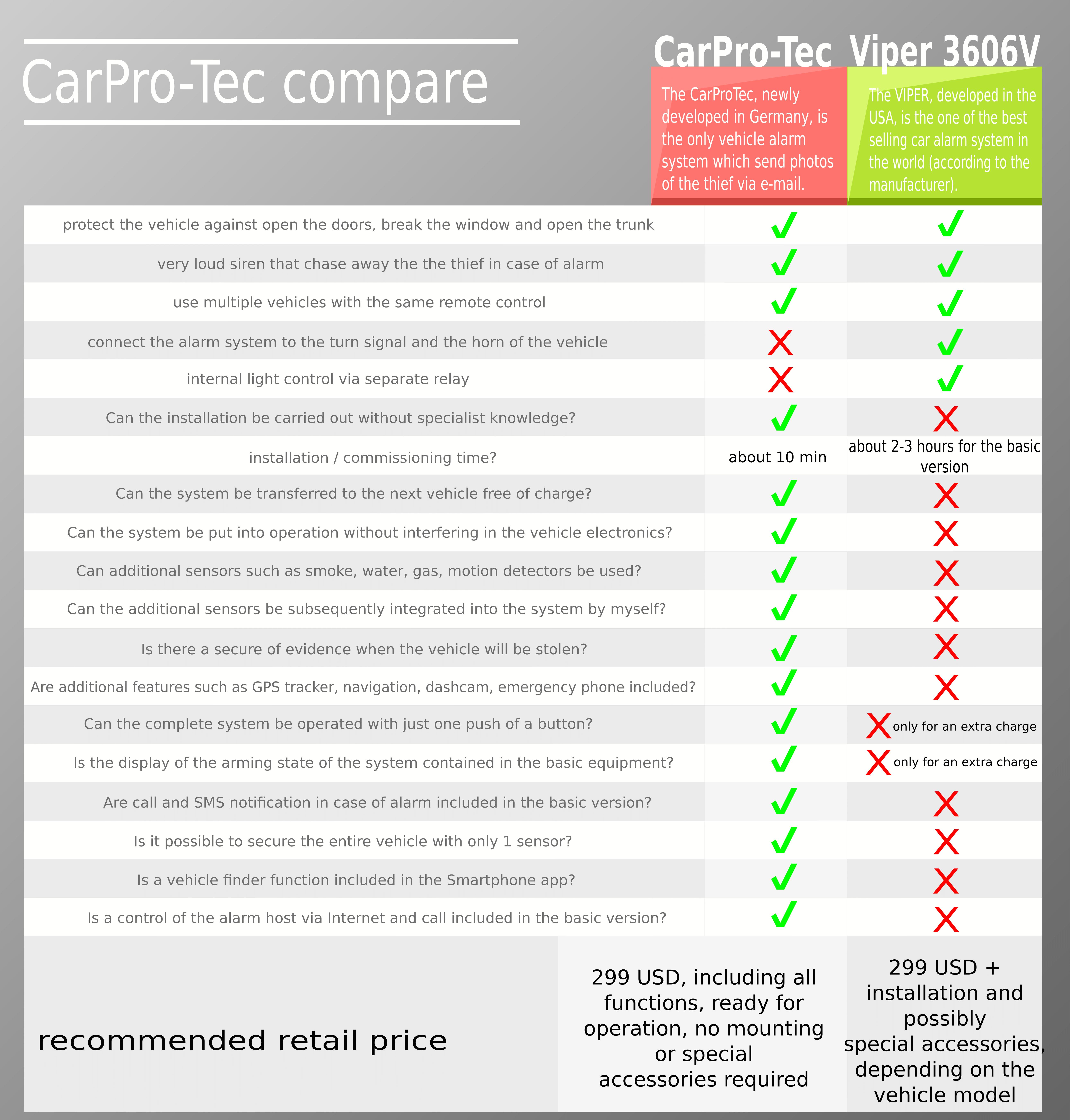 compare carpro-tec