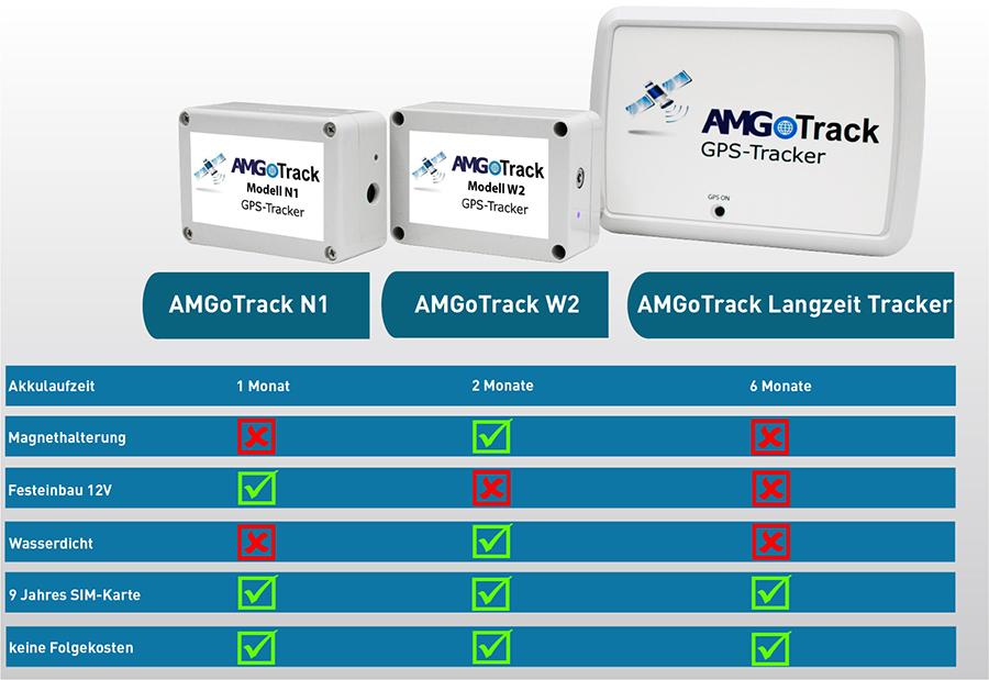 AMGoTrack Modell Vergleich