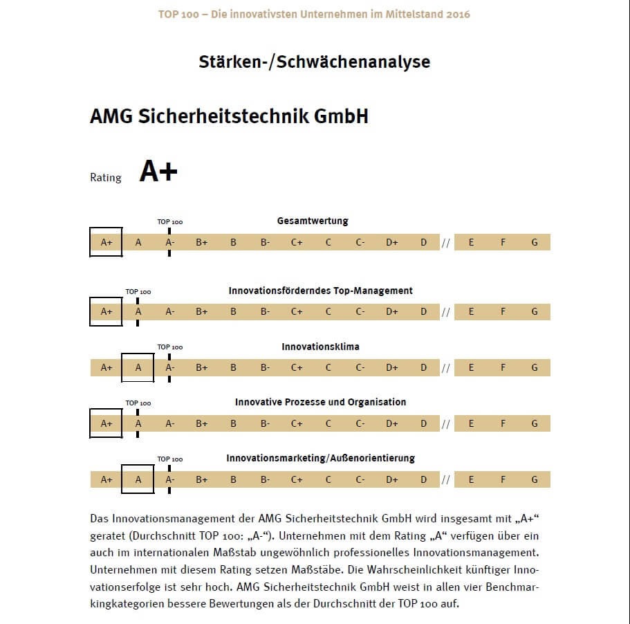 AMG Ranking