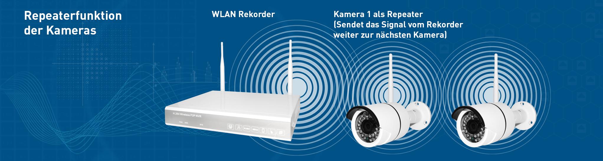 Repeaterfunktion WLAN-Kamera und WLAN DVR Rekorder